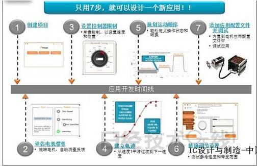 采用Kinetis电机套件开发相关应用方案的7个步骤