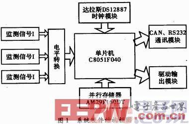 基于C8051的状态监测电路设计