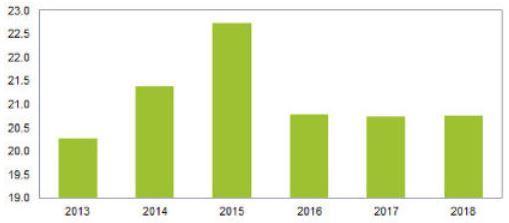 2015年全球STB出货量将创新高