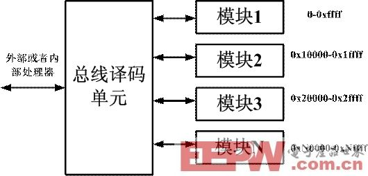 FPGA研发之道—总线