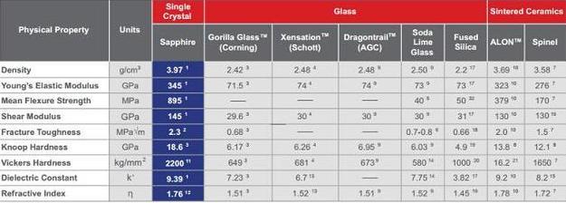 蓝宝石与大猩猩玻璃PK