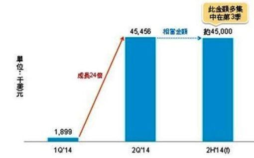 蓝宝石玻璃iPhone最快在2015年第一季出货