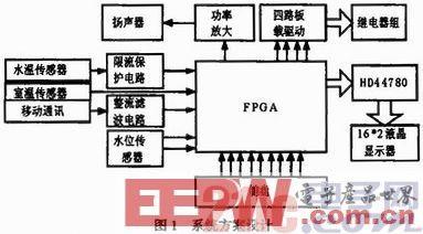 一款基于FPGA的智能热水器设计
