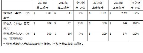 道康宁公布2014年上半年度业绩增长报告