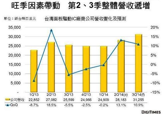 2Q 14台厂面板驱动IC营收季增10.4%
