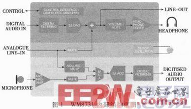 基于FPGA的大功率数字音频系统设计