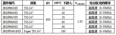 IR推出高性能600V超高速沟道IGBT IR66xx系列 为焊接应用作出优化