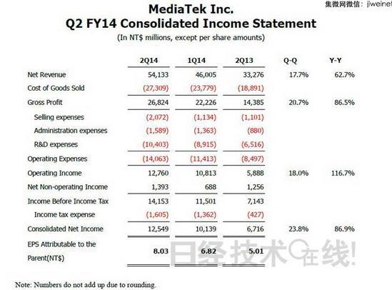 智能机市场带动 联发科2014年Q2营业利润翻倍