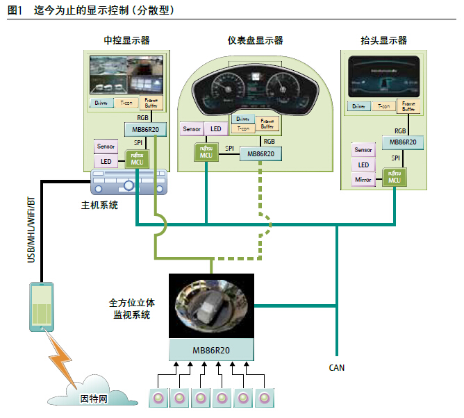 """富士通半导体推出""""芯""""HMI系统+3D影像方案"""