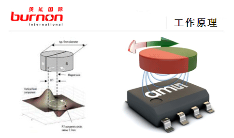 AS5047D(ams)在电机位置测量中的应用