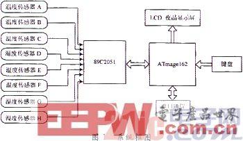 一款基于ATmega162的智能仪器设计