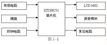 基于STC89C51单片机的出租车计费器设计