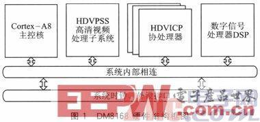 一种基于多核处理器DM8168的视频处理方法