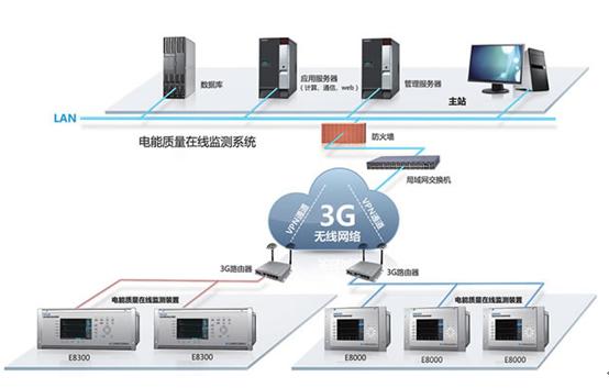 采用3G和VPN技术实现电能质量无线监测的方案