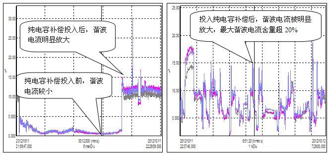 投入纯电容补偿前后三相电流总谐波畸变率幅值趋势图
