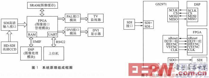 一种基于HD-SDI技术的高清图像处理系统设计