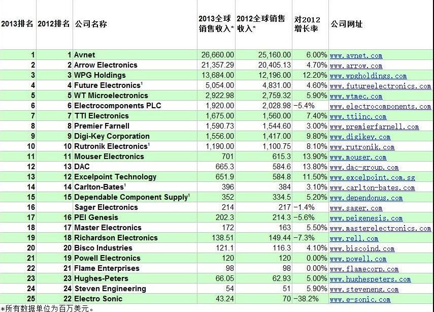 EBN排名:2013年全球25大电子分销商