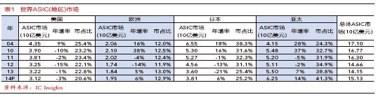 亚太地区雄霸ASIC市场