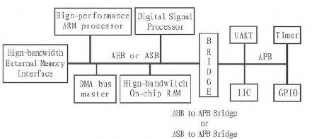一种基于FPGA的SOC设计方案