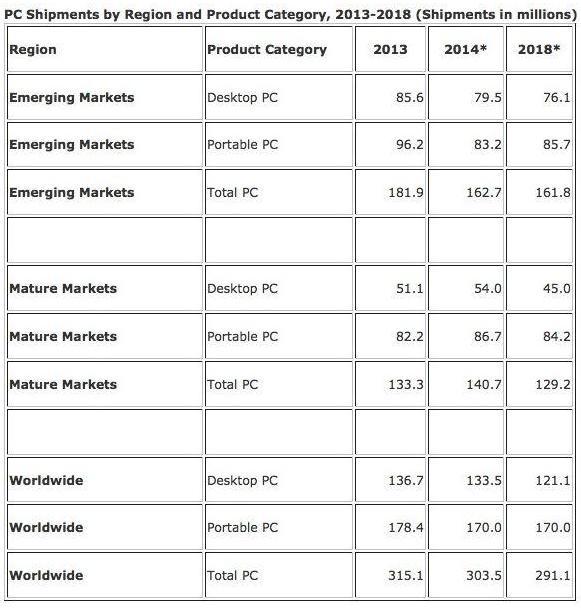 预计2014、2015年全球PC出货量持续下滑