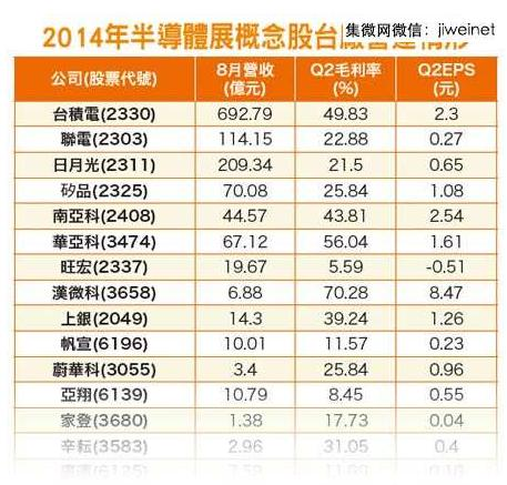 半导体展买气胜往年 台湾半导体业看好
