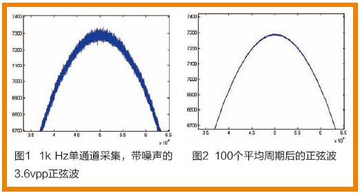 利用信号平均技术,消除噪声干扰,提升重复信号采样的精准度
