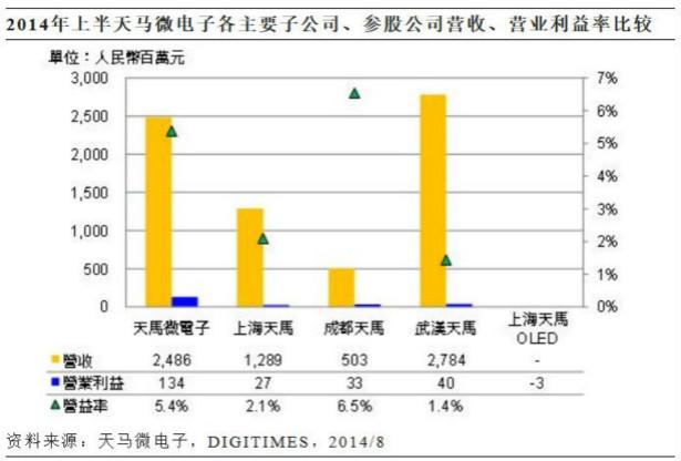 中国3~5大面板厂商加强中小尺寸应用