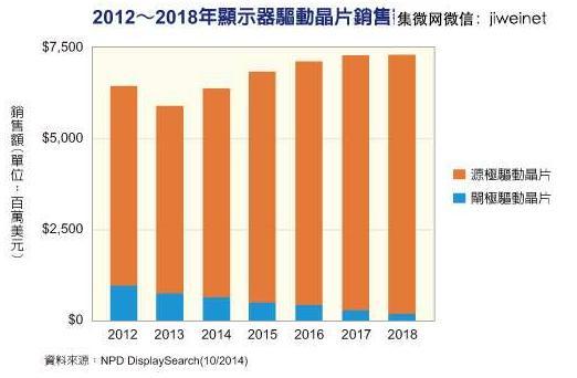 2018年显示器驱动芯片销售额将达73亿美元