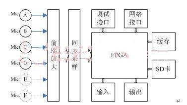 多声源情境下的三维定位与分离系统的设计实现