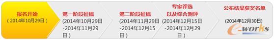 2014 e-works博客大赛正式启动