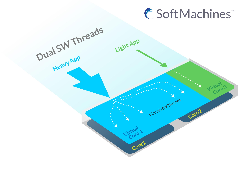 Soft Machines 推出重大突破的 VISC™ 微处理器架构;重塑每瓦最佳性能