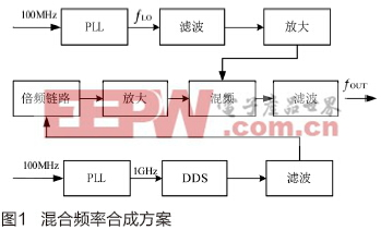 C波段宽带捷变频率综合器设计