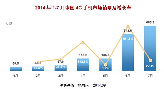 赛迪顾问:2014年前7月中国4G手机销量增幅明显