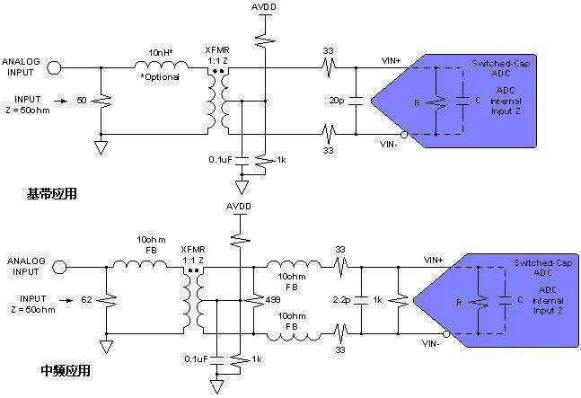如何为ADC转换器设计变压器耦合型前端