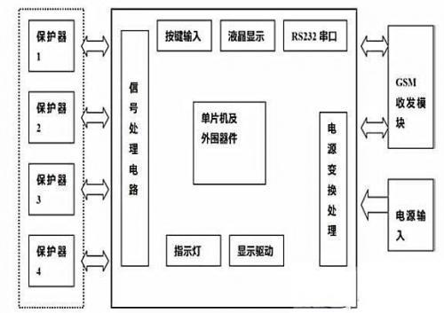 基于GSM电流保护系统设计方案