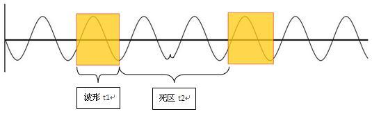 为何国产示波器厂家从来不愿提起波形刷新率?