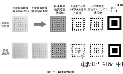 日本石英玻璃储存技术容量达到蓝光等级,寿命超过3亿年
