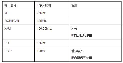 FPGA研发之道(8)架构设计漫谈(三)时钟和复位