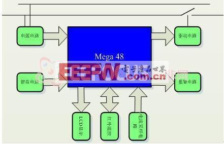 通过另一互感器检测,当电流大于额定电流一定时间时切断受控插座的