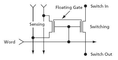 FLASH和反熔丝类型的FPGA你了解多少
