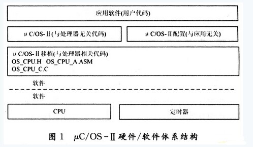 μC/OS-Ⅱ在ARM单片机S3C44B0x上的移植