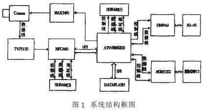 基于AT91RM9200的嵌入式网络摄像机设计