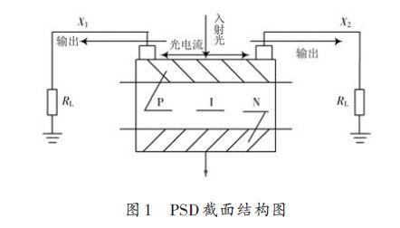 基于单片机的PSD数据采集电路的设计方案