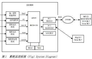 基于嵌入式系统的远程参数测量的方法和实现