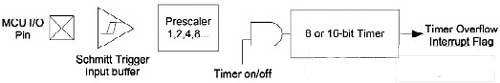一种基于简单的电子公用仪表解决方案