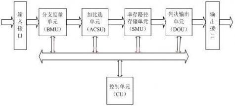基于FPGA的Viterbi译码器设计及实现