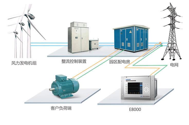 深度解析风电并网电能质量监测方案