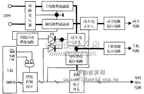 智能门禁的可编程高效节能电源的设计
