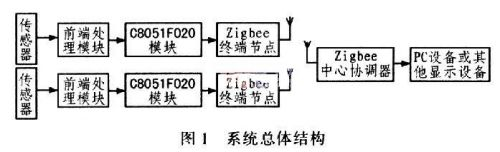 基于C8051F和Zigbee无线网络的汽车测试系统设计