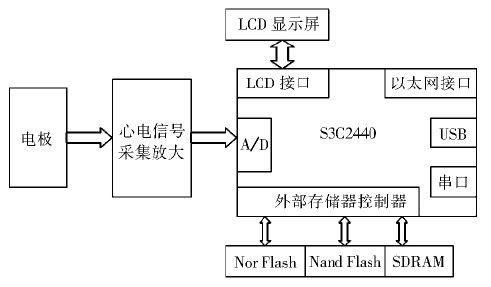 基于Linux和MiniGUI的心电监护仪设计